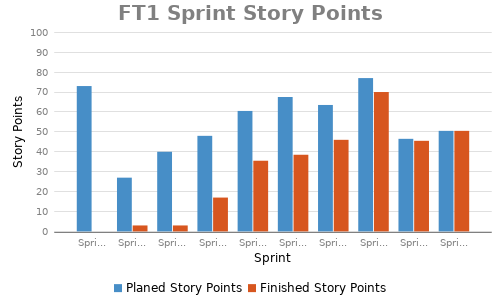 story-points